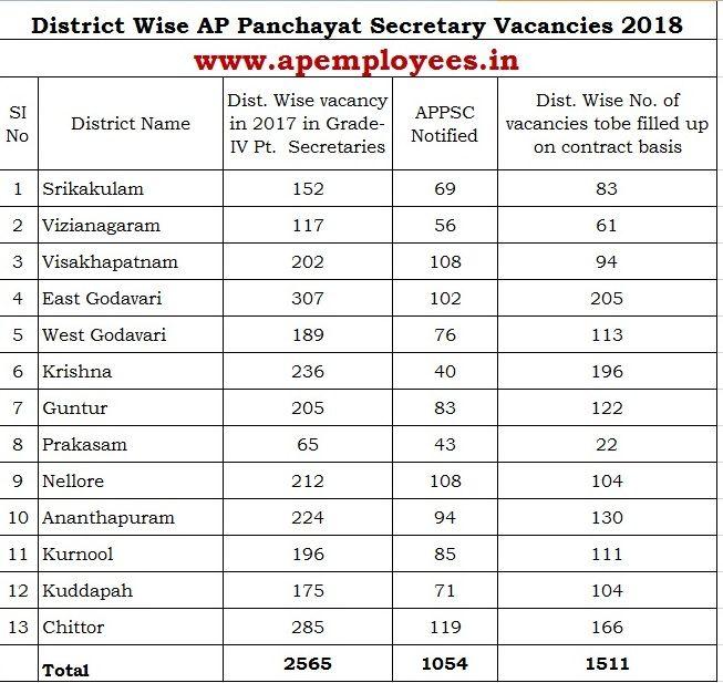 District Wise AP Panchayat Secretary Vacancies 2018