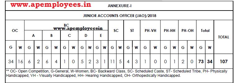 TSNPDCL JAO Notification 2018 Junior Accounts Officer 107 Posts